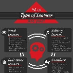 What Type of Learner Are You?
